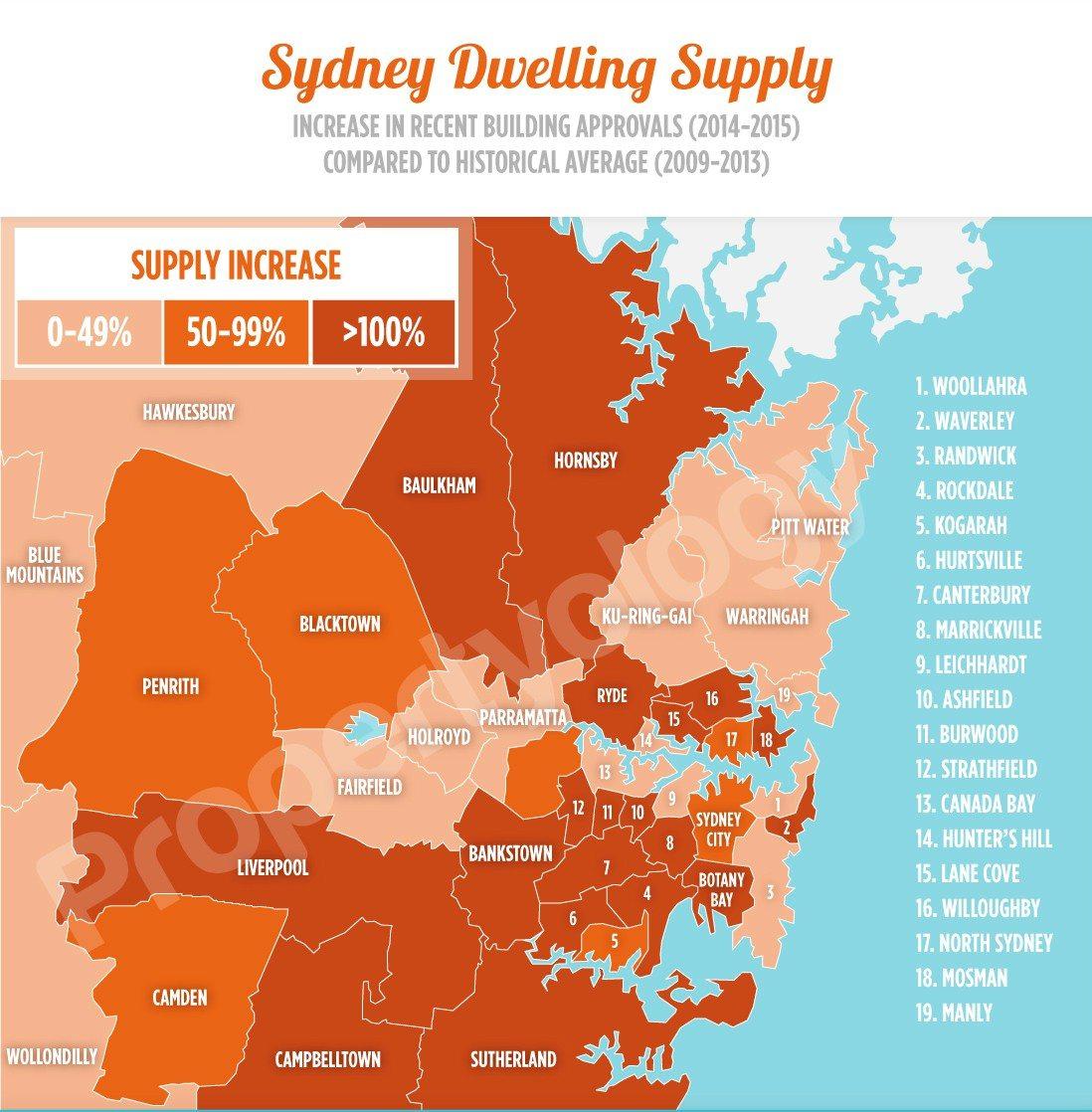 SydneyDwellingSupply