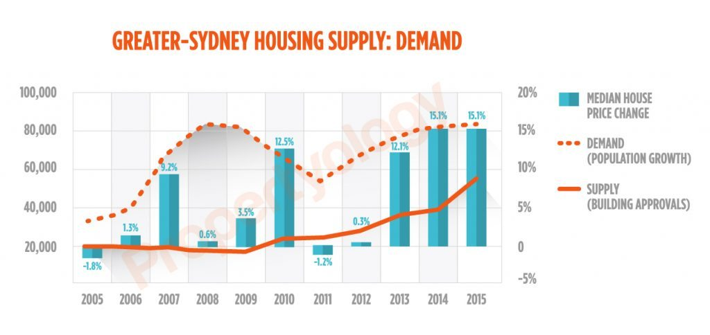 Sydney_Supply-Demand_Watermark_2005-2015