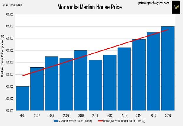 moorooka_rezoning_study2